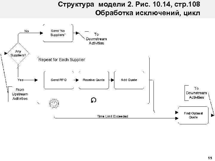 Структура модели 2. Рис. 10. 14, стр. 108 Обработка исключений, цикл 15