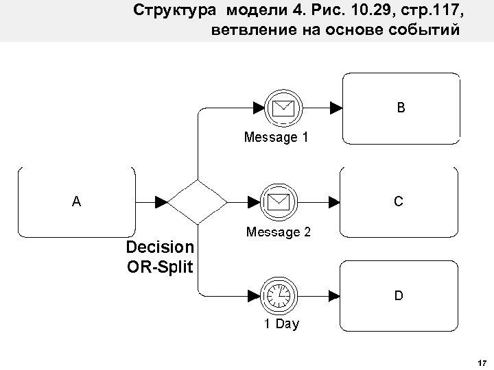 Структура модели 4. Рис. 10. 29, стр. 117, ветвление на основе событий 17