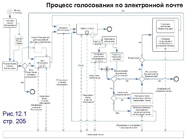 Процесс голосования по электронной почте Рис. 12. 1 стр. 205