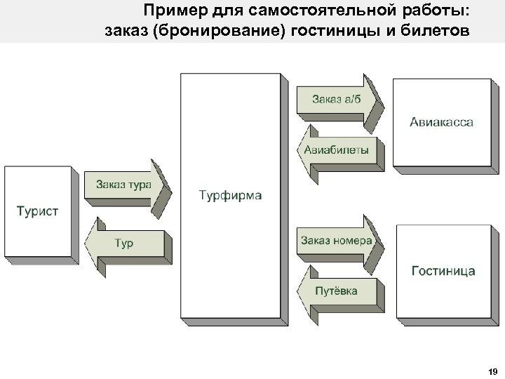 Пример для самостоятельной работы: заказ (бронирование) гостиницы и билетов 19