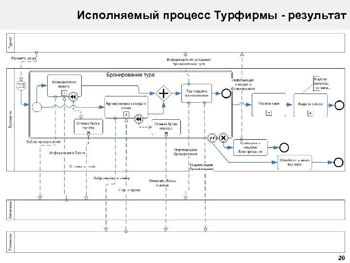 Исполняемый процесс Турфирмы - результат 20