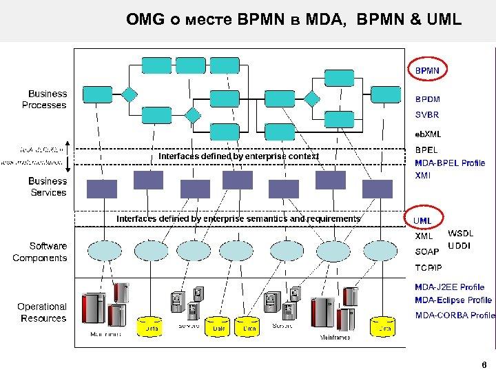 OMG о месте BPMN в MDA, BPMN & UML 6