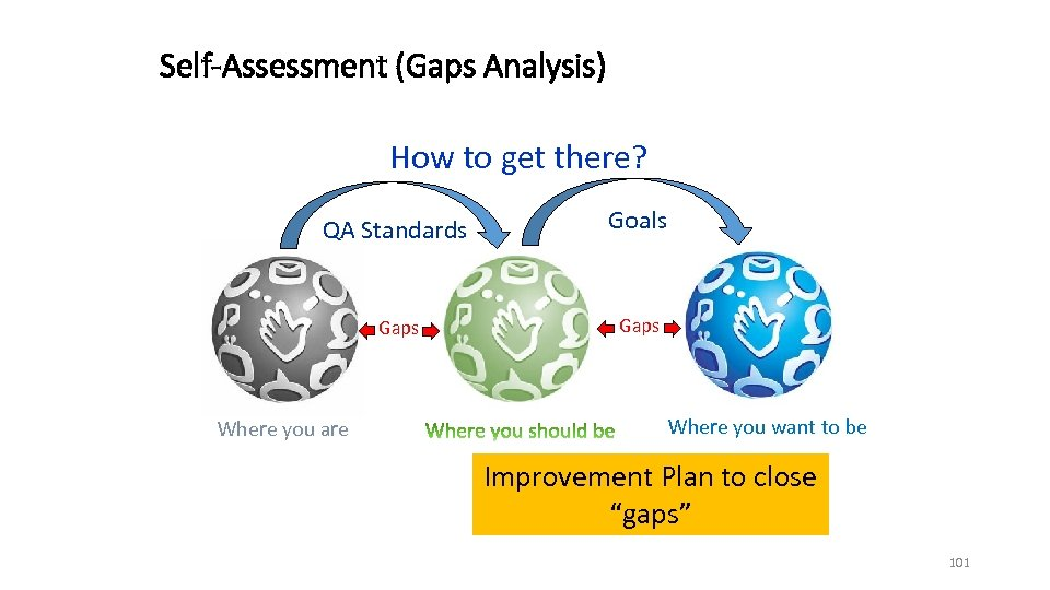 Self-Assessment (Gaps Analysis) How to get there? QA Standards Goals Gaps Where you are