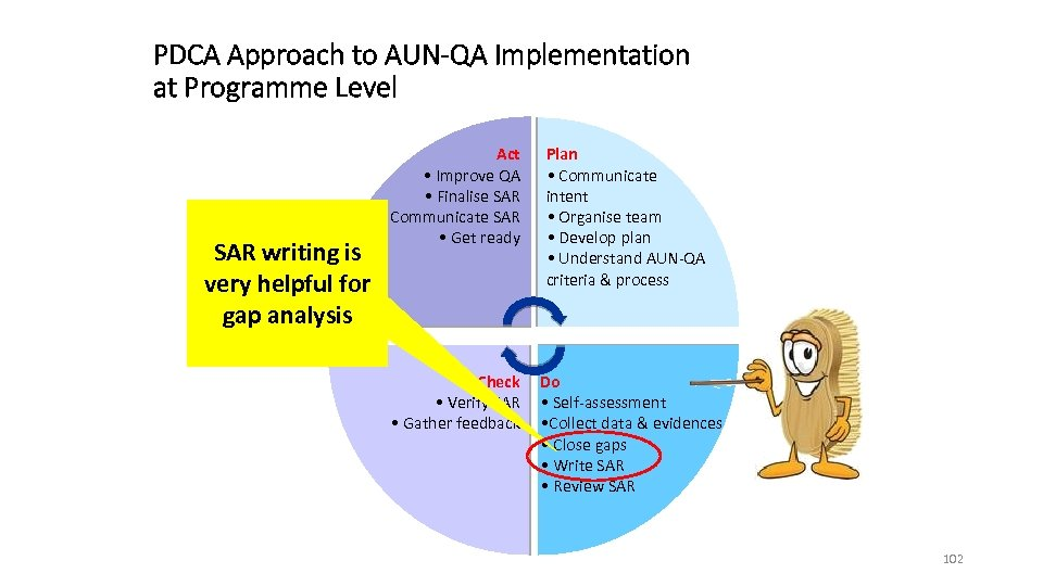 PDCA Approach to AUN-QA Implementation at Programme Level Plan • Communicate intent • Organise