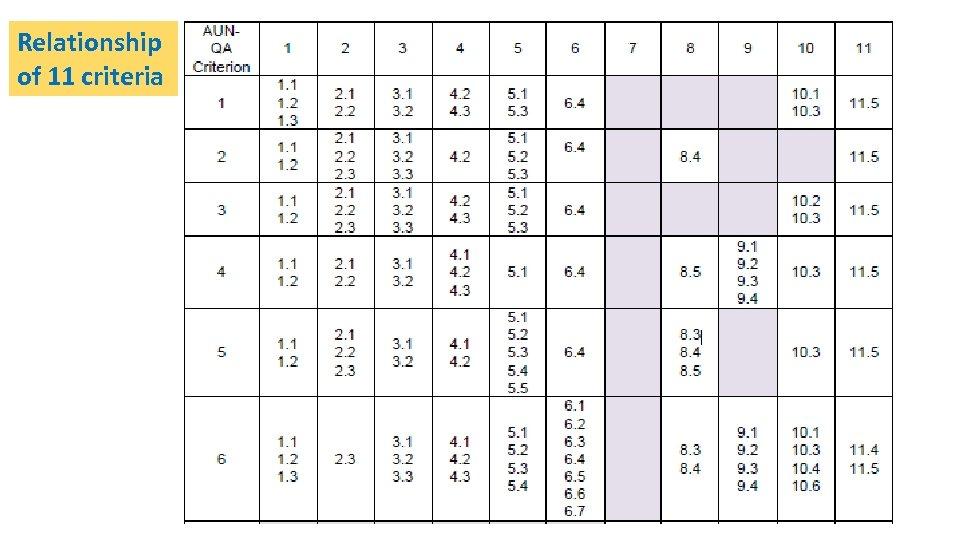 Relationship of 11 criteria