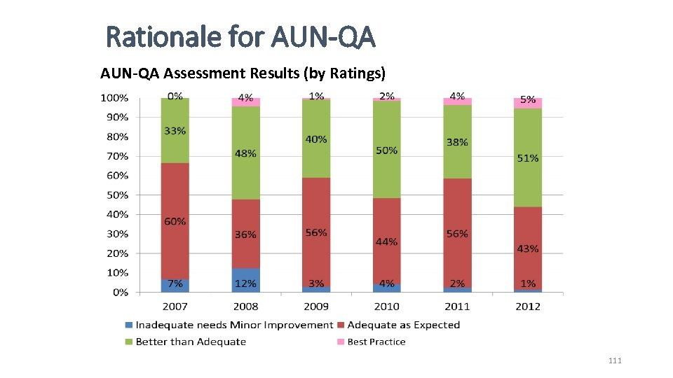 Rationale for AUN-QA Assessment Results (by Ratings) QA in Higher Education 111