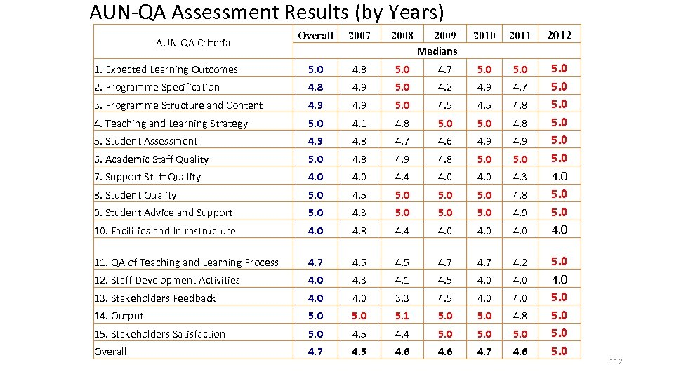 AUN-QA Assessment Results (by Years) 2010 2011 2012 4. 7 5. 0 4. 2