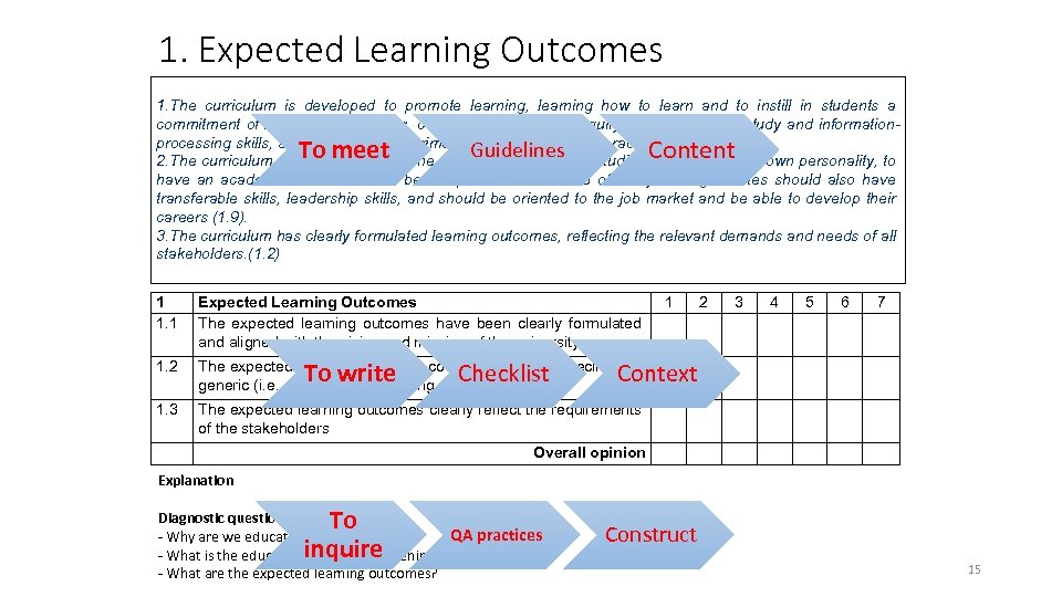 1. Expected Learning Outcomes 1. The curriculum is developed to promote learning, learning how