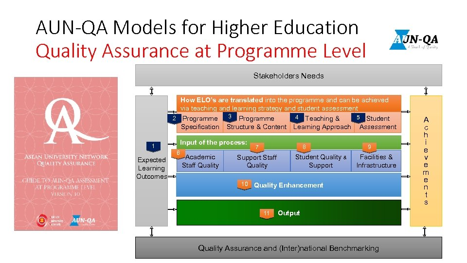 AUN-QA Models for Higher Education Quality Assurance at Programme Level Stakeholders Needs How ELO's