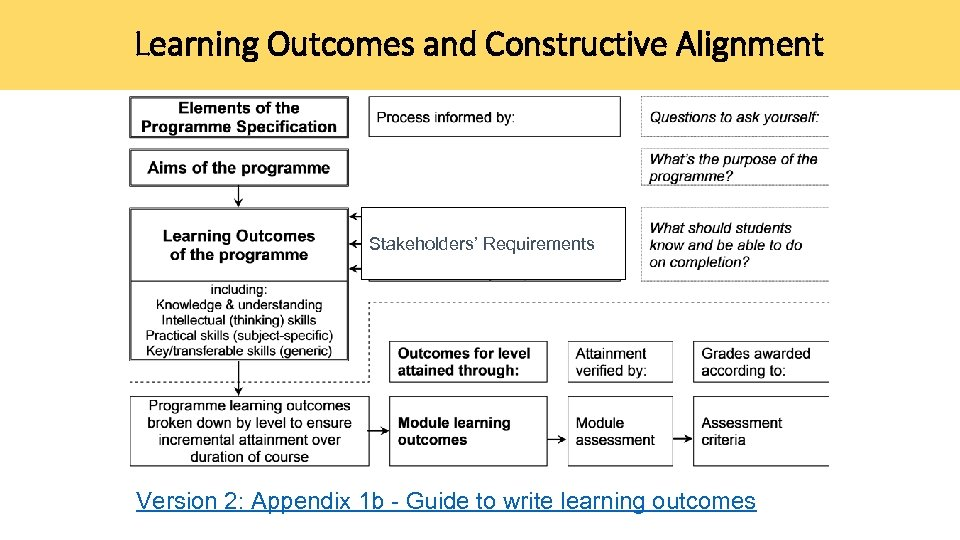 Learning Outcomes and Constructive Alignment Stakeholders' Requirements Version 2: Appendix 1 b - Guide