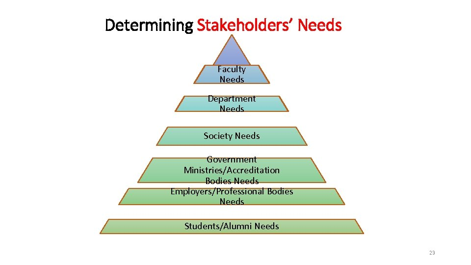 Determining Stakeholders' Needs Faculty University Needs Department Needs Society Needs Government Ministries/Accreditation Bodies Needs