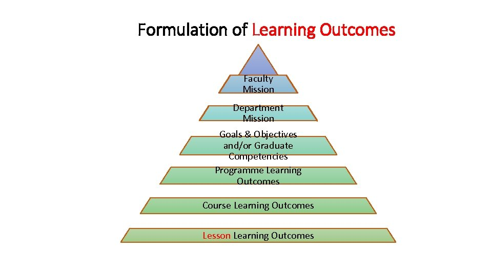 Formulation of Learning Outcomes Faculty University Mission Department Mission Goals & Objectives and/or Graduate