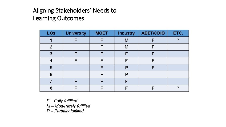 Aligning Stakeholders' Needs to Learning Outcomes LOs University MOET Industry ABET/CDIO ETC. 1 F