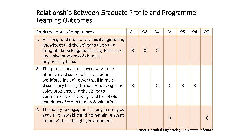 Relationship Between Graduate Profile and Programme Learning Outcomes Graduate Profile/Competences LO 1 LO 2