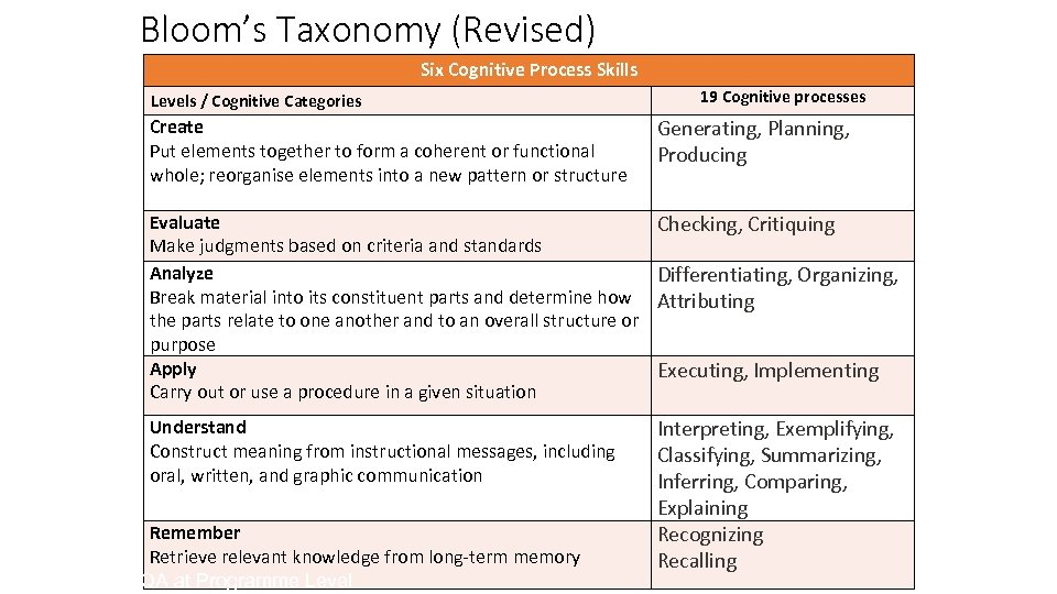 Bloom's Taxonomy (Revised) Six Cognitive Process Skills Levels / Cognitive Categories 19 Cognitive processes