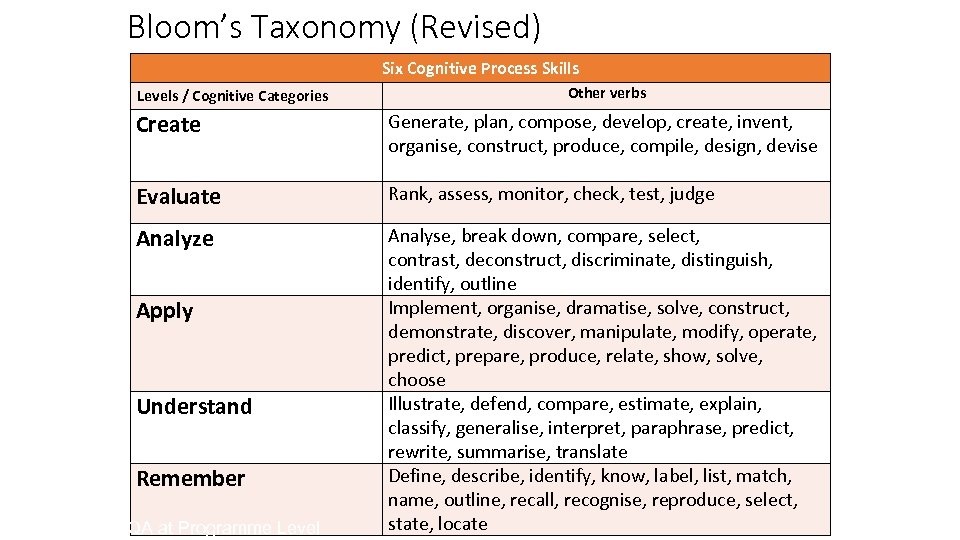 Bloom's Taxonomy (Revised) Six Cognitive Process Skills Levels / Cognitive Categories Other verbs Create