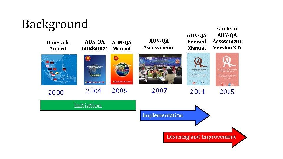 Background Bangkok Accord 2000 AUN-QA Guidelines Manual 2004 2006 AUN-QA Assessments AUN-QA Revised Manual