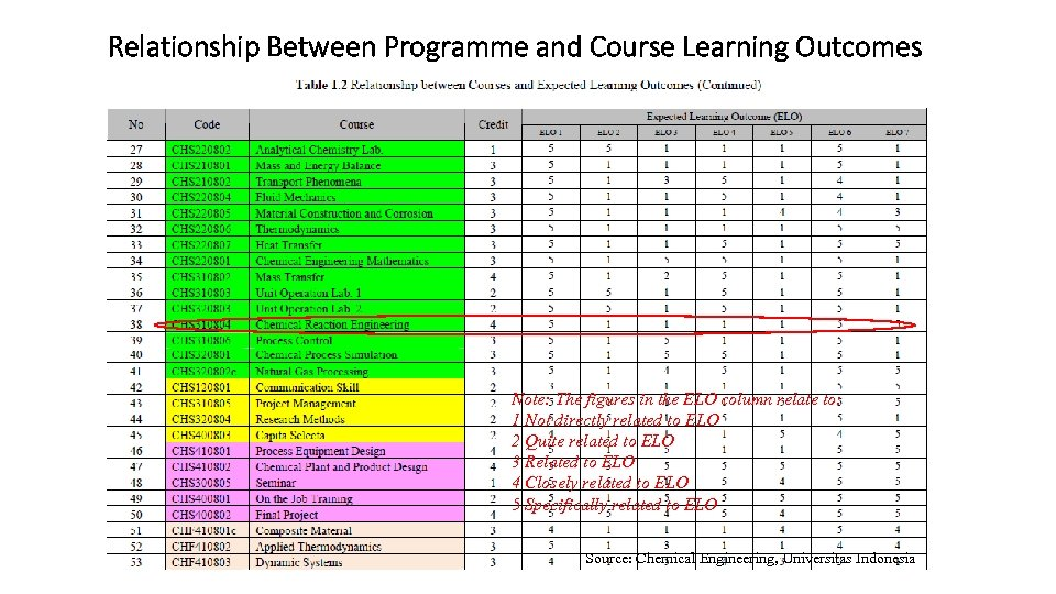 Relationship Between Programme and Course Learning Outcomes Note: The figures in the ELO column