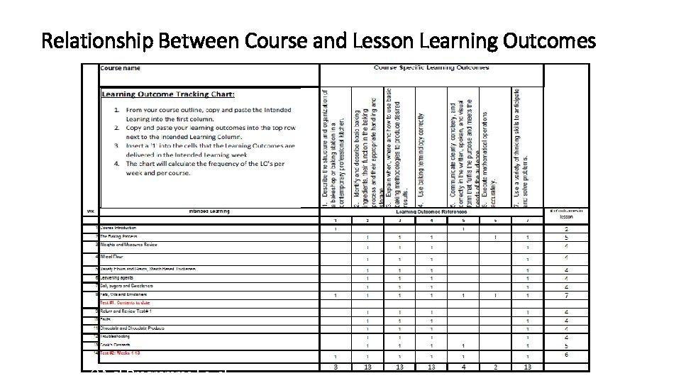 Relationship Between Course and Lesson Learning Outcomes QA at Programme Level 44