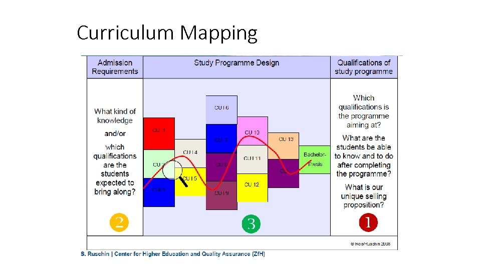 Curriculum Mapping QA at Programme Level 45
