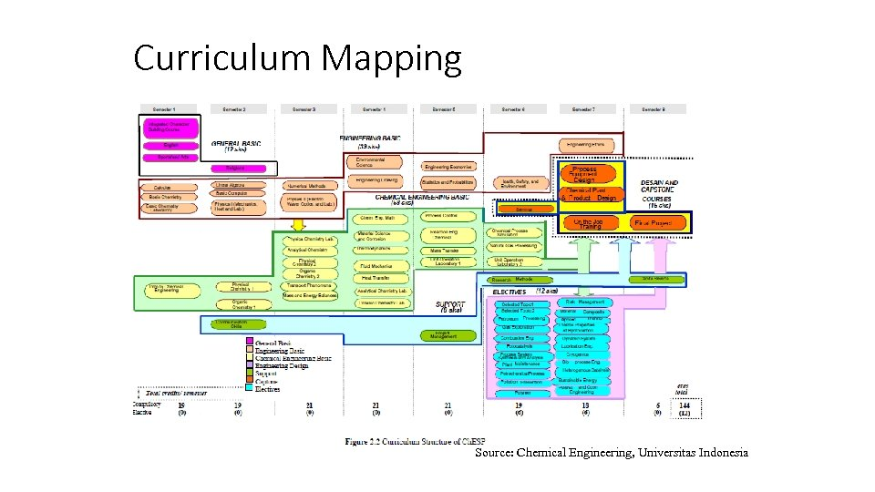 Curriculum Mapping Source: Chemical Engineering, Universitas Indonesia QA at Programme Level 47
