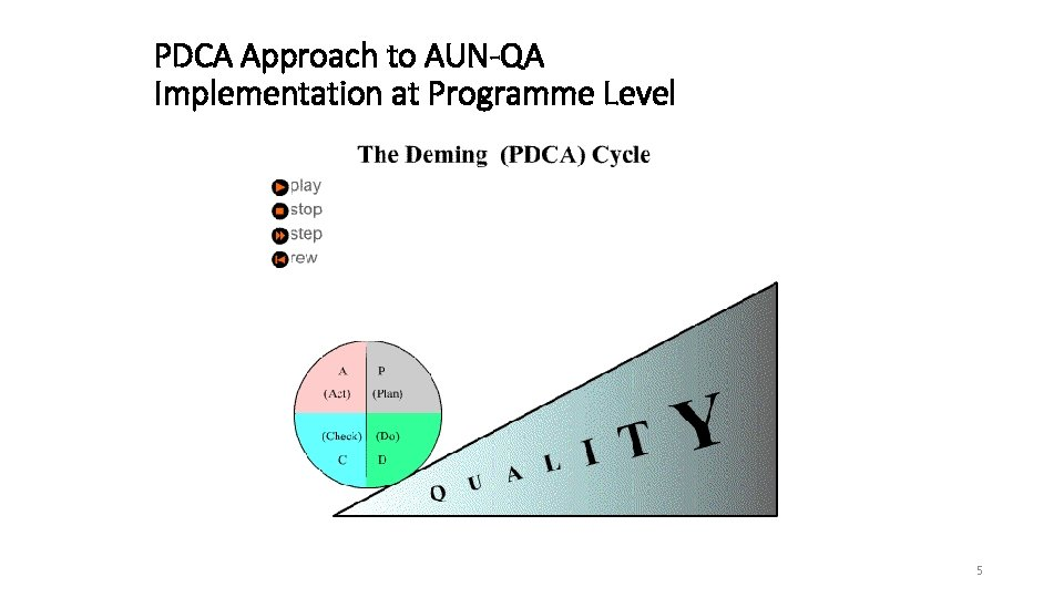 PDCA Approach to AUN-QA Implementation at Programme Level Plan 5