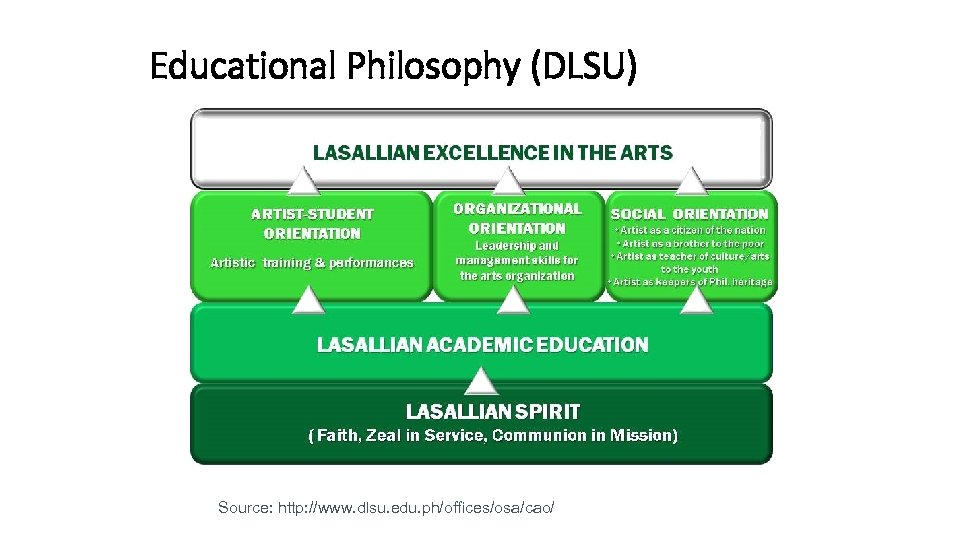 Educational Philosophy (DLSU) Source: http: //www. dlsu. edu. ph/offices/osa/cao/ QA at Programme Level 53