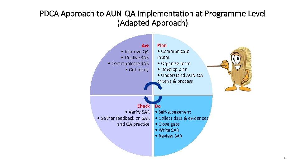 PDCA Approach to AUN-QA Implementation at Programme Level (Adapted Approach) Act • Improve QA