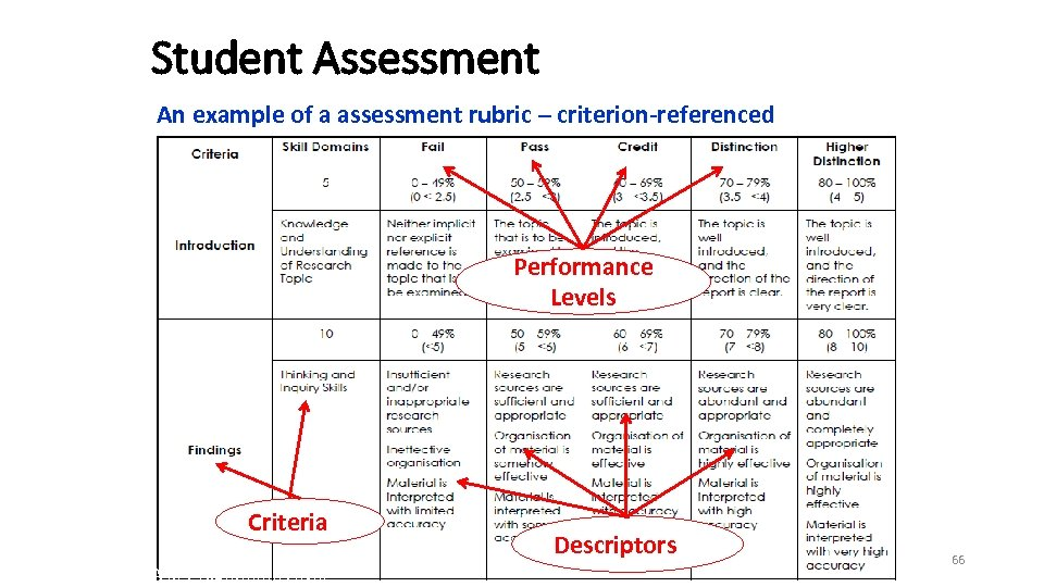 Student Assessment An example of a assessment rubric – criterion-referenced Performance Levels Criteria QA