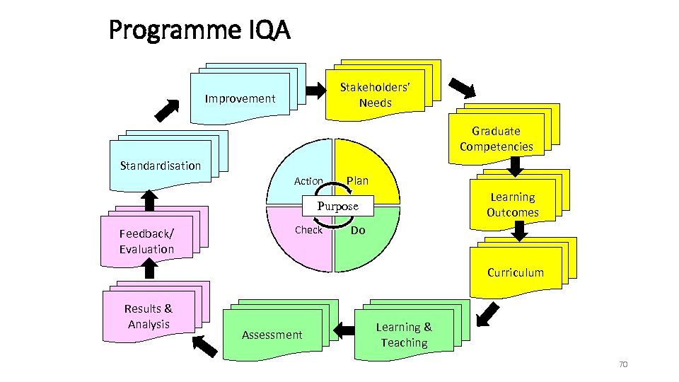 Programme IQA Stakeholders' Needs Improvement Graduate Competencies Standardisation Action Plan Learning Outcomes Purpose Feedback/