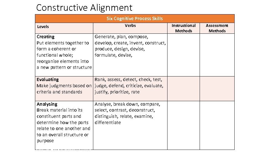 Constructive Alignment Six Cognitive Process Skills Levels Creating Put elements together to form a