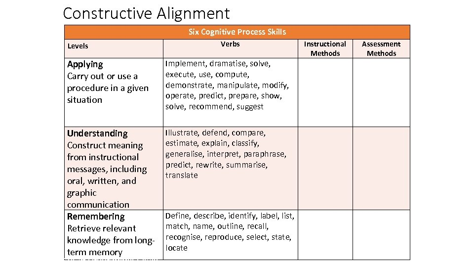 Constructive Alignment Six Cognitive Process Skills Levels Verbs Applying Carry out or use a