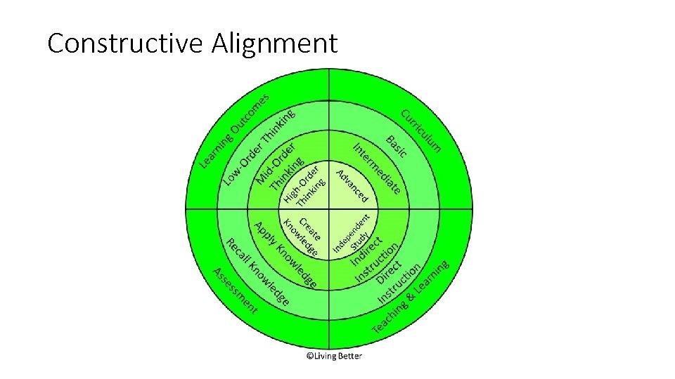 Constructive Alignment QA at Programme Level 73