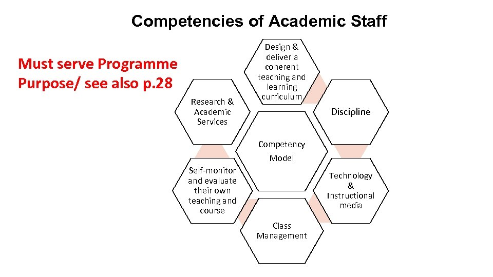 Competencies of Academic Staff Must serve Programme Purpose/ see also p. 28 Research &