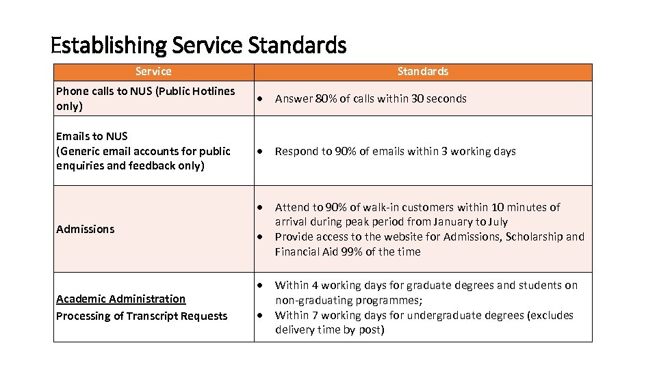 Establishing Service Standards Phone calls to NUS (Public Hotlines only) Answer 80% of calls
