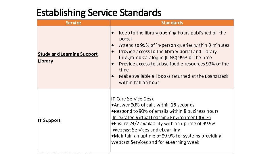 Establishing Service Standards Study and Learning Support Library IT Support QA at Programme Level