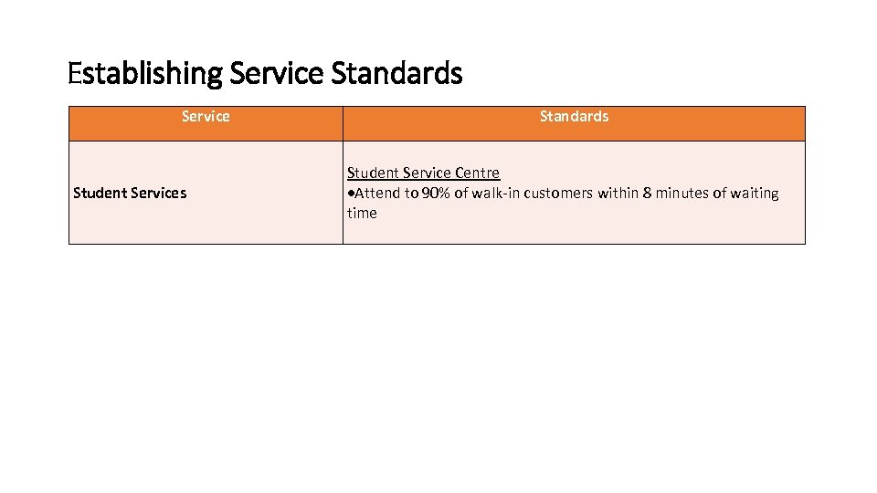 Establishing Service Standards Service Student Services QA at Programme Level Standards Student Service Centre