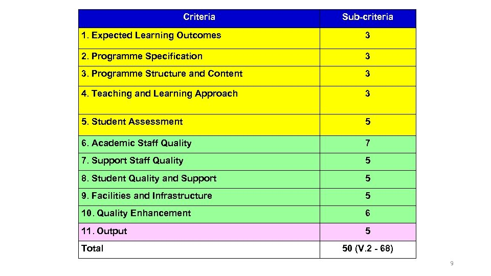 Criteria Sub-criteria 1. Expected Learning Outcomes 3 2. Programme Specification 3 3. Programme Structure