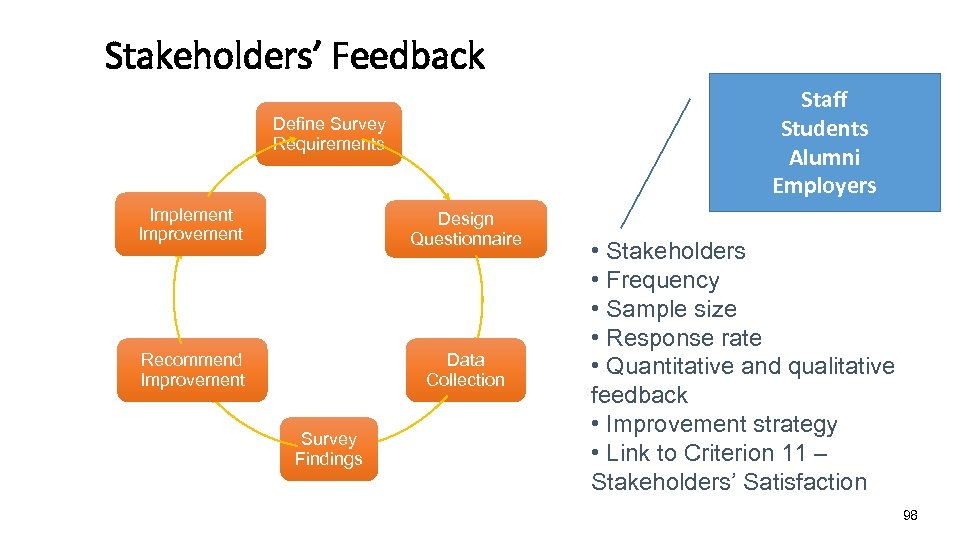 Stakeholders' Feedback Staff Students Alumni Employers Define Survey Requirements Implement Improvement Design Questionnaire Recommend
