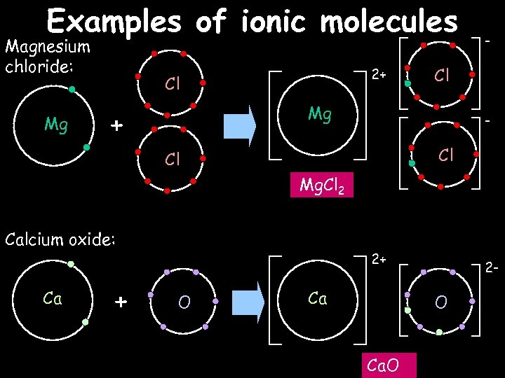 Examples of ionic molecules Magnesium chloride: Mg 2+ Cl Cl Mg + - -