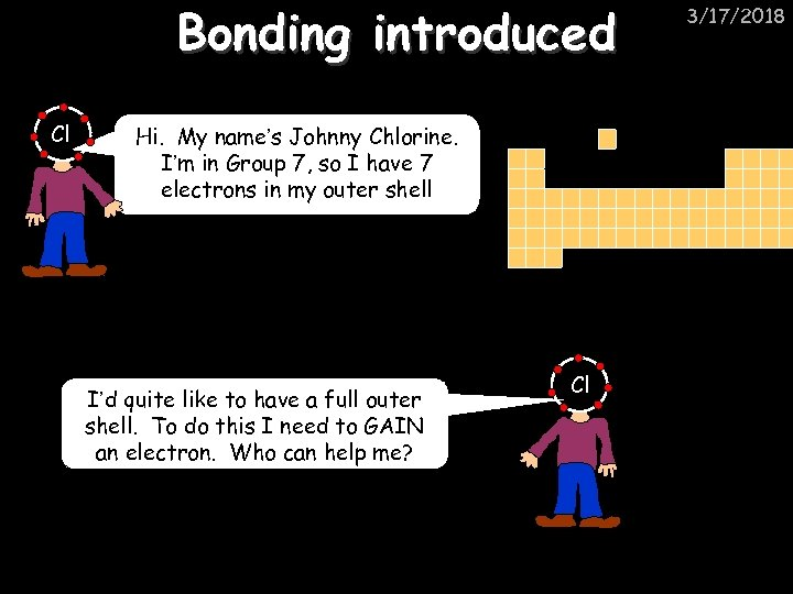 Bonding introduced Cl Hi. My name's Johnny Chlorine. I'm in Group 7, so I