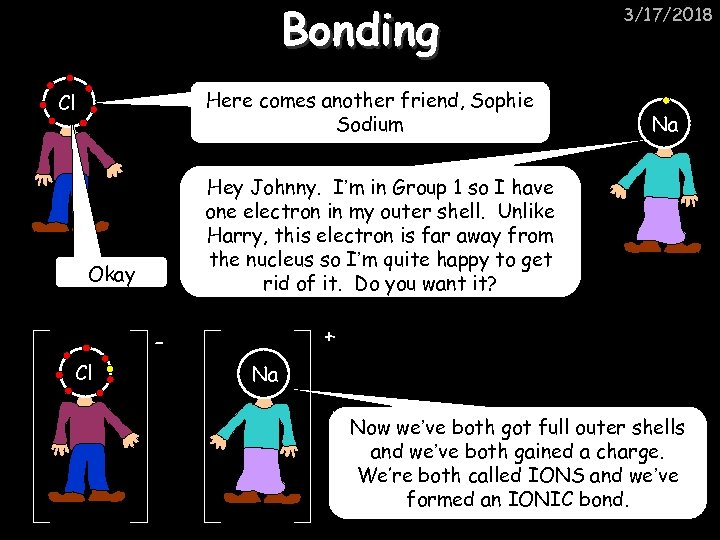 Bonding Here comes another friend, Sophie Sodium Cl Na Hey Johnny. I'm in Group