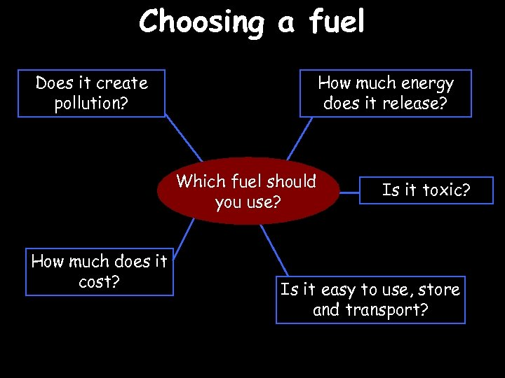 Choosing a fuel Does it create pollution? How much energy does it release? Which