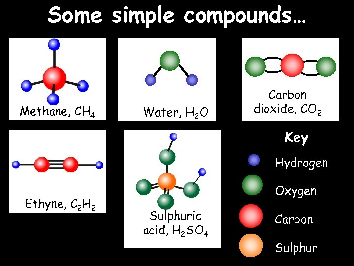 Some simple compounds… Methane, CH 4 Water, H 2 O Carbon dioxide, CO 2