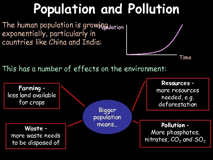 Population and Pollution The human population is growing Population exponentially, particularly in countries like