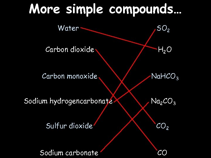 More simple compounds… Water SO 2 Carbon dioxide H 2 O Carbon monoxide Na.