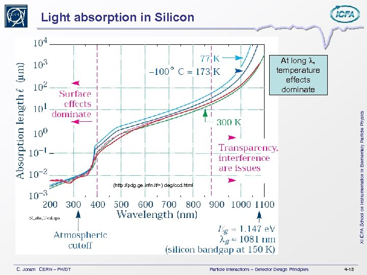 Light absorption in Silicon XI ICFA School on Instrumentation in Elementary Particle Physics At