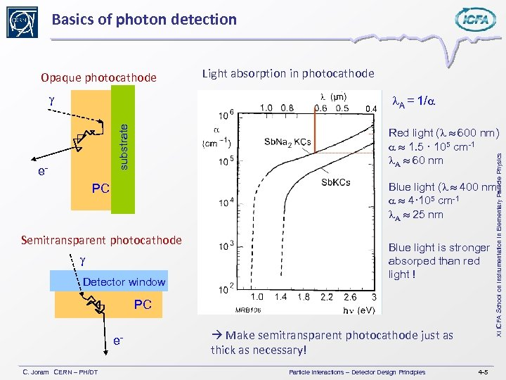 Basics of photon detection Opaque photocathode g Light absorption in photocathode substrate 0. 4