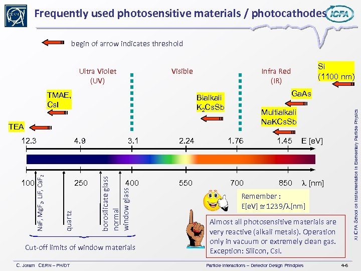 Frequently used photosensitive materials / photocathodes begin of arrow indicates threshold Visible TMAE, Cs.