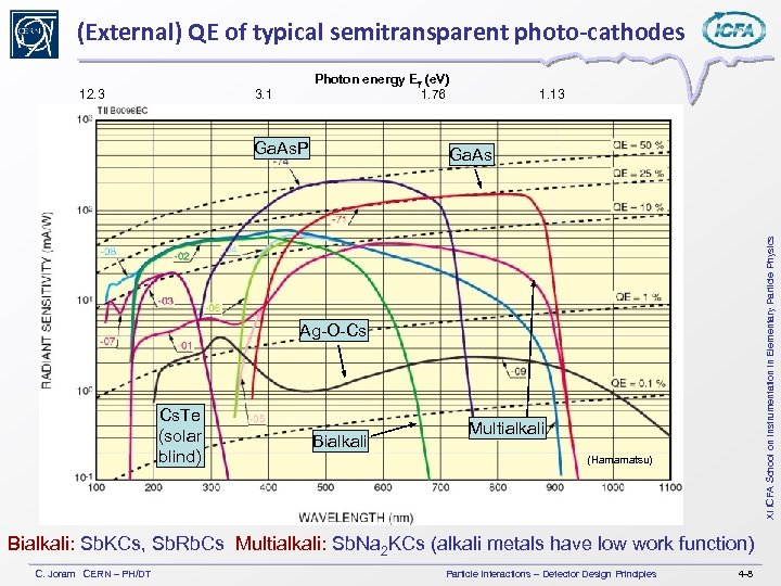 (External) QE of typical semitransparent photo-cathodes Photon energy Eg (e. V) 1. 76 3.